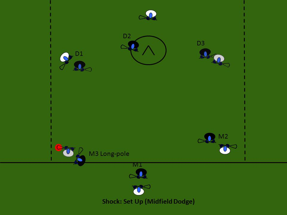 Shock: Set Up (Midfield Dodge) M1 M2 M3 Long-pole D1 D2 D3