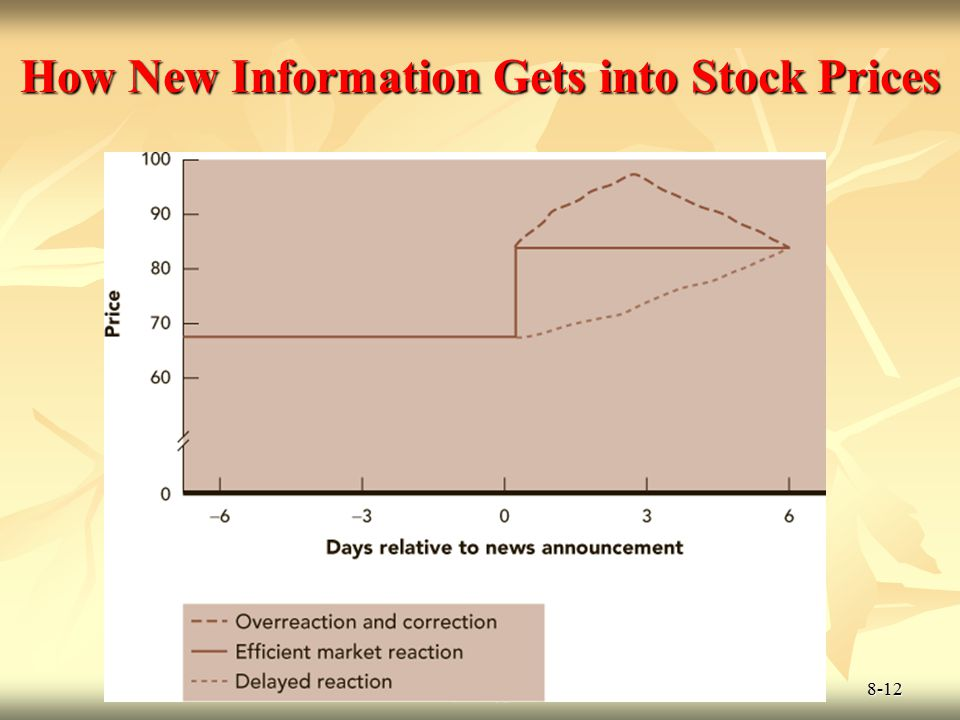 © 2009 McGraw-Hill Ryerson Limited 8-12 How New Information Gets into Stock Prices