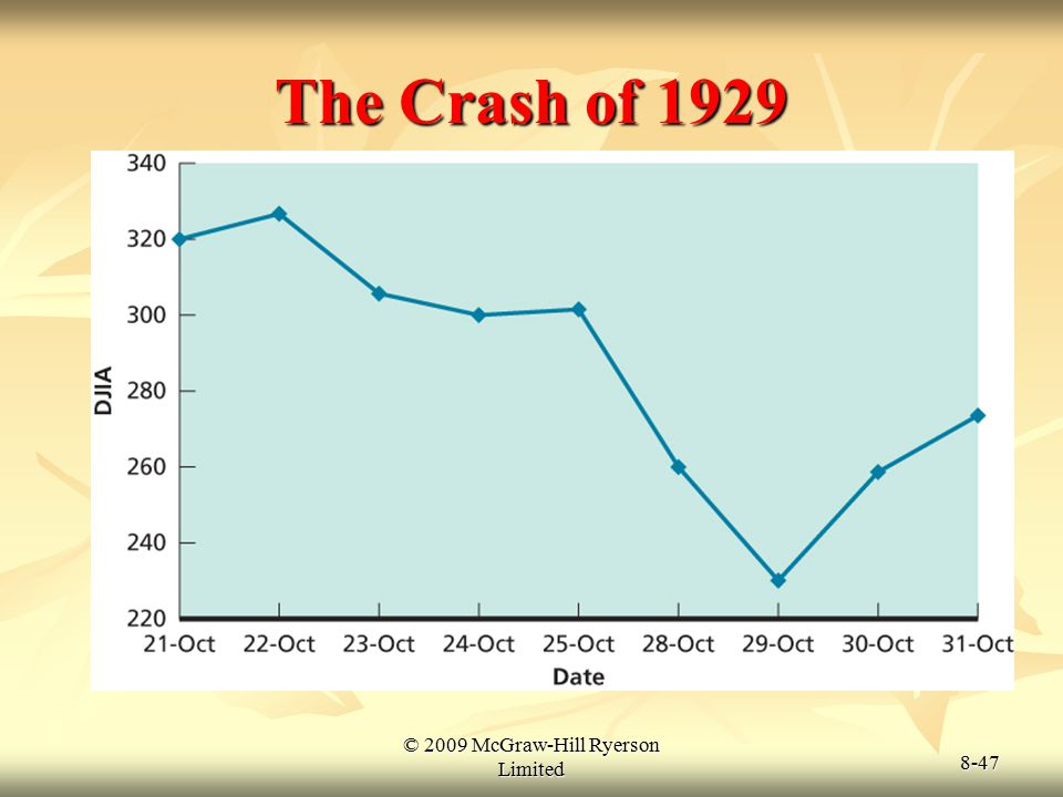 © 2009 McGraw-Hill Ryerson Limited 8-47 The Crash of 1929