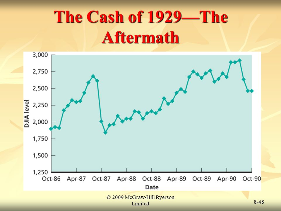 © 2009 McGraw-Hill Ryerson Limited 8-48 The Cash of 1929—The Aftermath