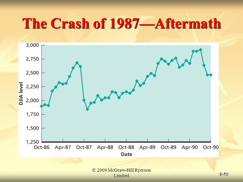 © 2009 McGraw-Hill Ryerson Limited 8-50 The Crash of 1987—Aftermath