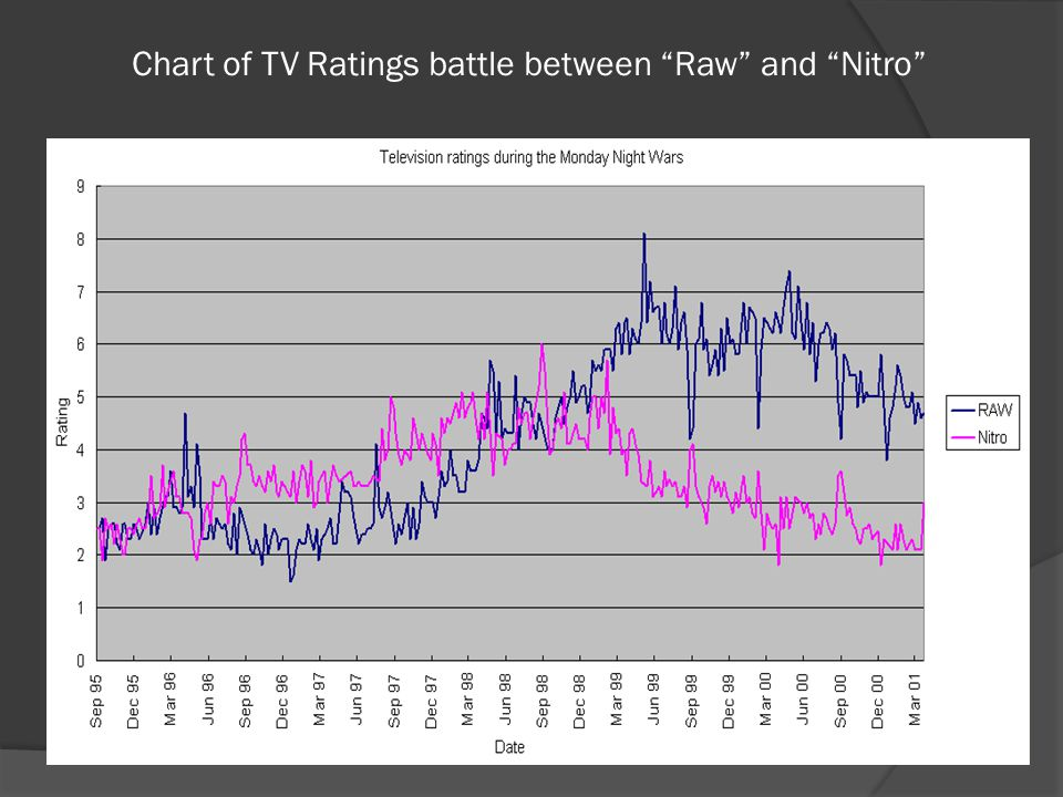 Monday Night Wars  Ratings battle between WWE & WCW  WCW was owned by CNN's Ted Turner  WCW (World Championship Wrestling) had a show called Monday Nitro  WWE's Raw program was beaten in the ratings for 84 straight weeks