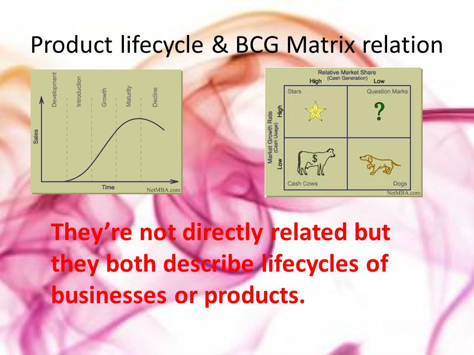 Product lifecycle & BCG Matrix relation They're not directly related but they both describe lifecycles of businesses or products.