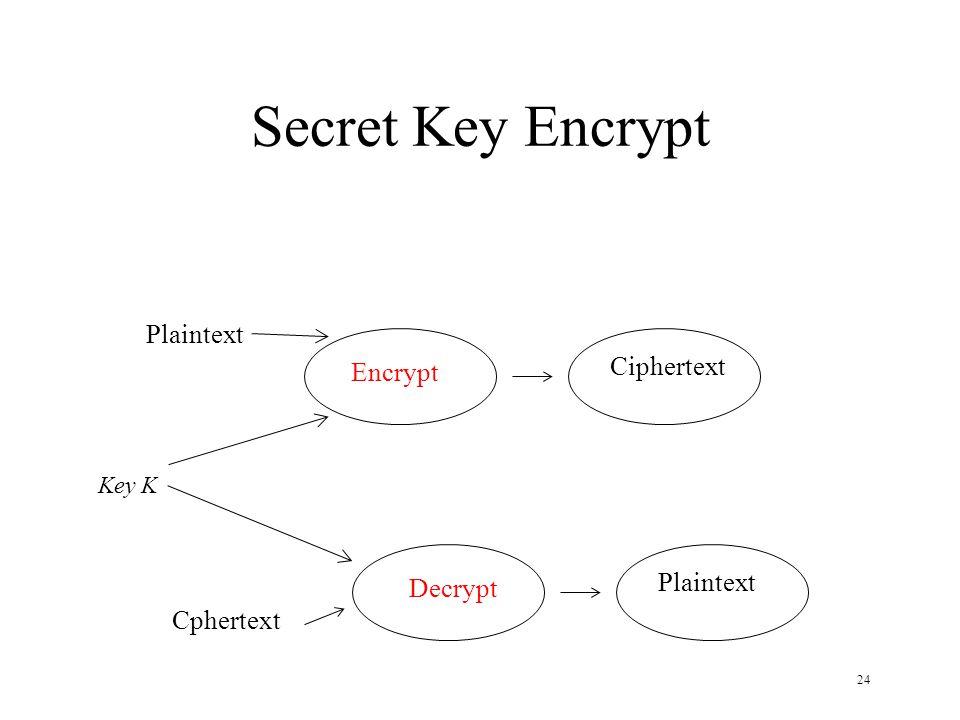 24 Secret Key Encrypt Key K Plaintext Ciphertext Cphertext Plaintext Encrypt Decrypt