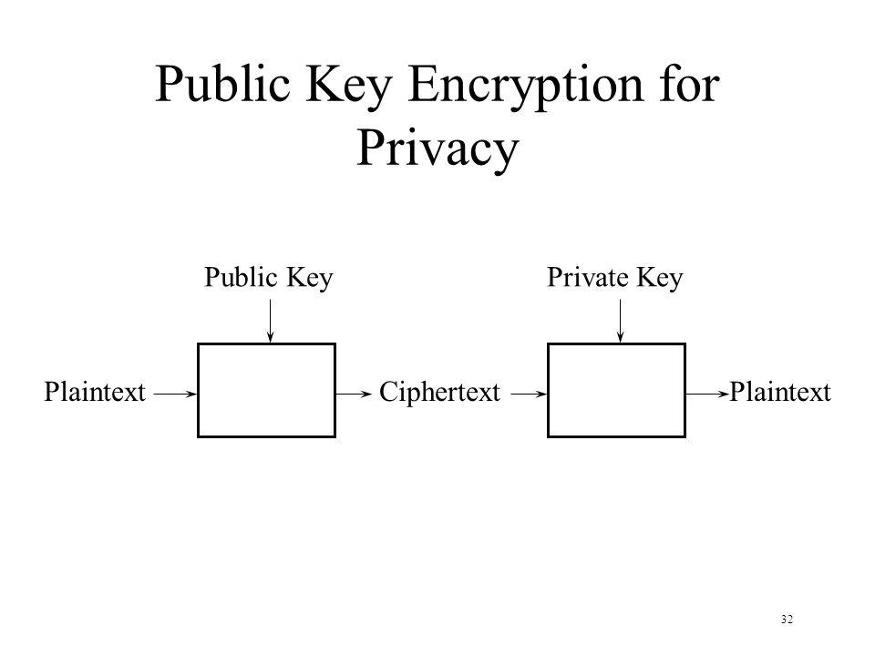 32 Public Key Encryption for Privacy PlaintextCiphertextPlaintext Public KeyPrivate Key