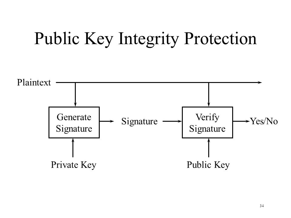 34 Public Key Integrity Protection Generate Signature Verify Signature Plaintext Yes/No Private KeyPublic Key
