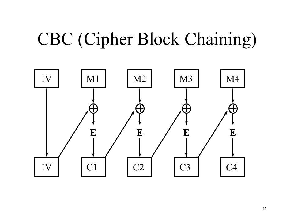 41 CBC (Cipher Block Chaining) IVM1M2M3M4 IVC1C2C3C4 EEEE
