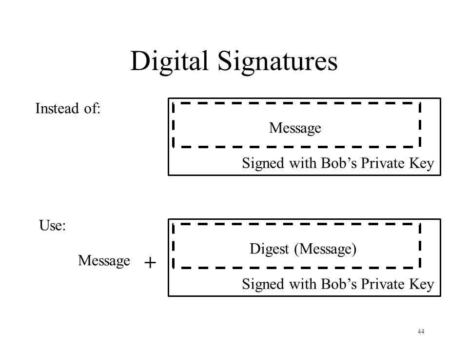44 Digital Signatures Instead of: Message Signed with Bob's Private Key Use: Message Signed with Bob's Private Key Digest (Message) Message +