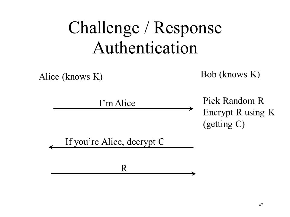 47 Challenge / Response Authentication Alice (knows K) Bob (knows K) I'm Alice Pick Random R Encrypt R using K (getting C) If you're Alice, decrypt C R