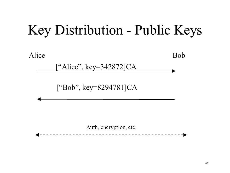 68 Key Distribution - Public Keys Alice Bob [ Alice , key=342872]CA Auth, encryption, etc.