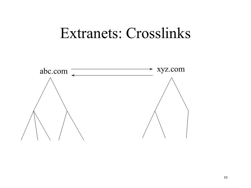 89 Extranets: Crosslinks abc.com xyz.com
