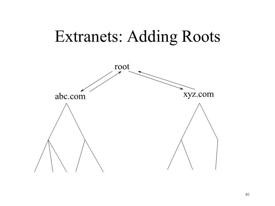 90 Extranets: Adding Roots abc.com xyz.com root