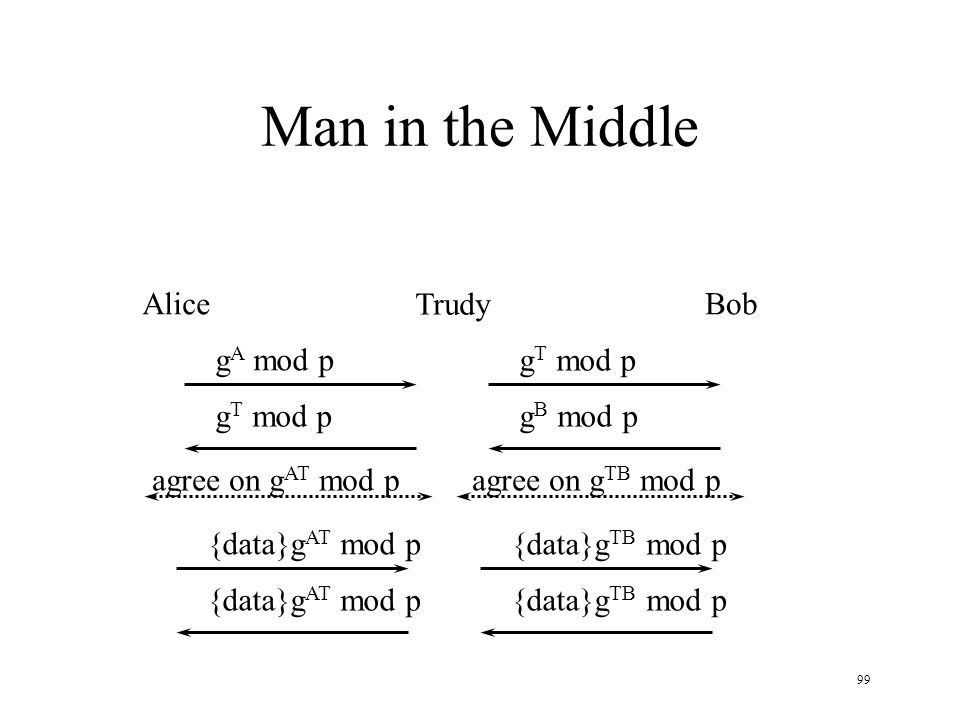 99 Man in the Middle AliceBob g A mod p Trudy agree on g AT mod p g T mod p g B mod p agree on g TB mod p {data}g AT mod p {data}g TB mod p