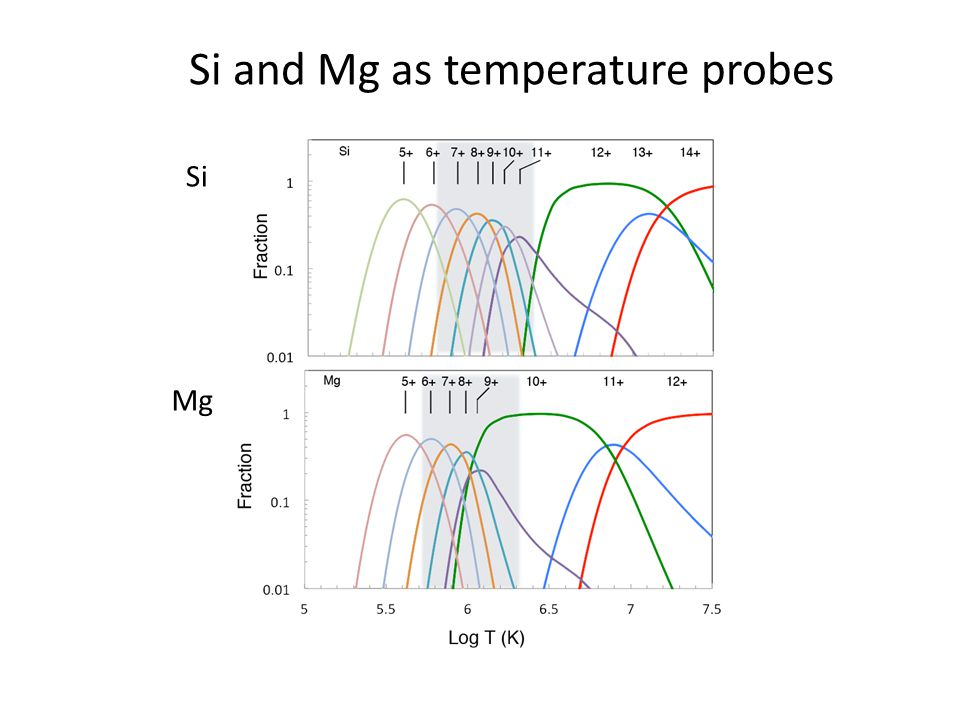 Si Mg Si and Mg as temperature probes