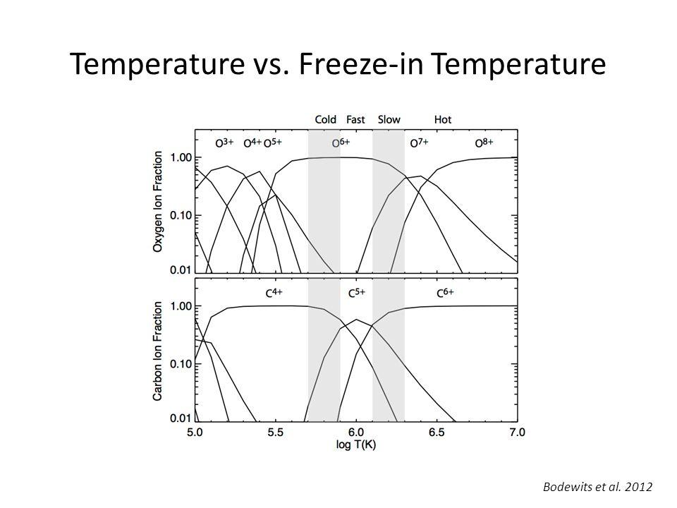 Temperature vs. Freeze-in Temperature Bodewits et al. 2012