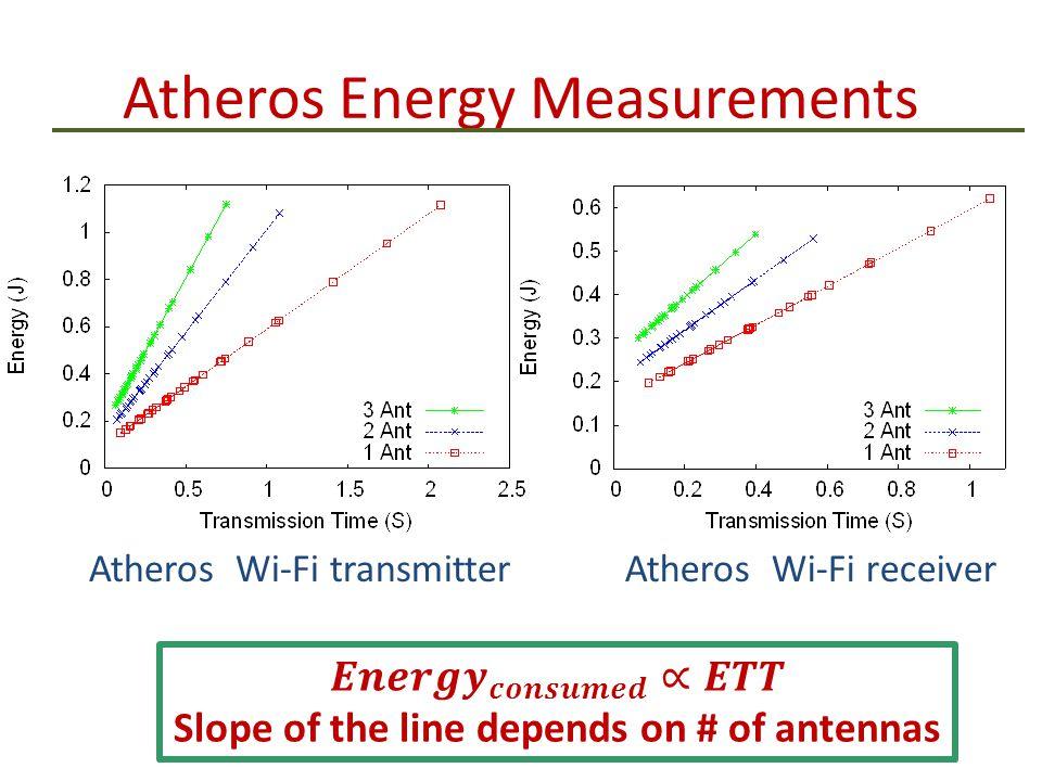Atheros Energy Measurements Atheros Wi-Fi transmitterAtheros Wi-Fi receiver