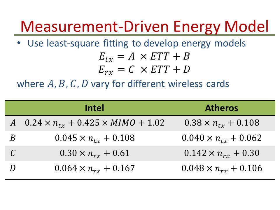 Measurement-Driven Energy Model IntelAtheros