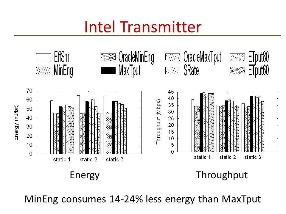 Intel Transmitter EnergyThroughput MinEng consumes 14-24% less energy than MaxTput