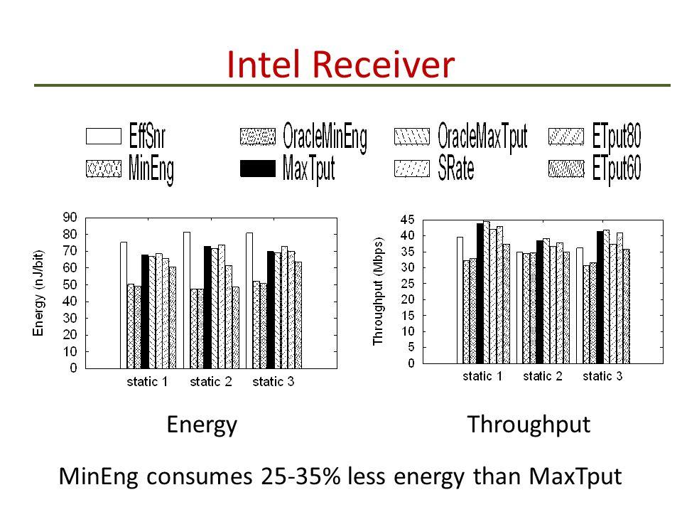 Intel Receiver EnergyThroughput MinEng consumes 25-35% less energy than MaxTput