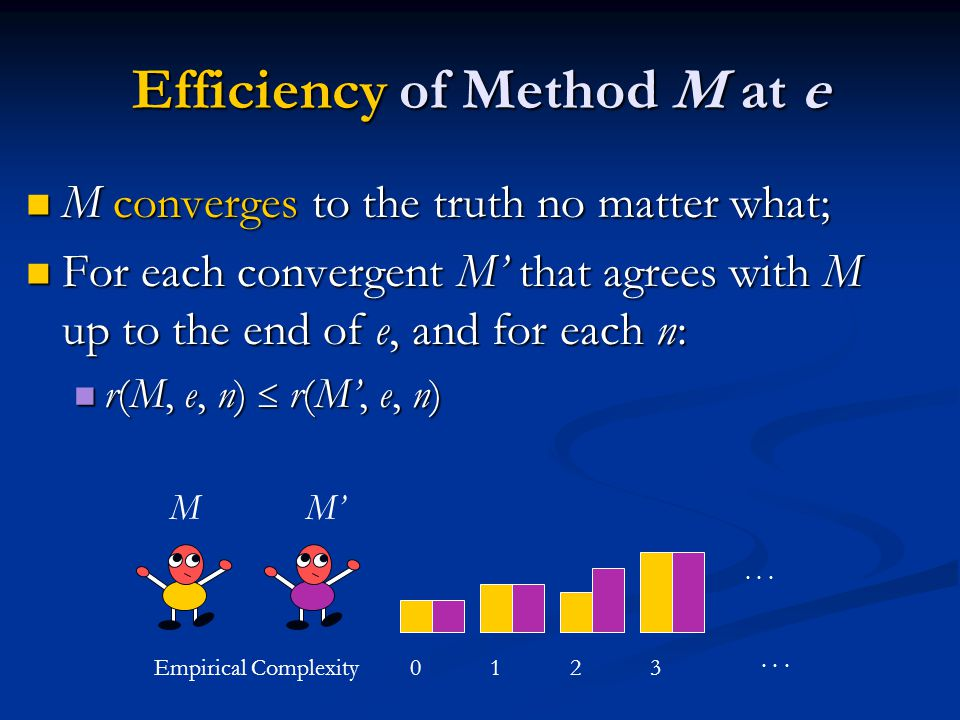 Efficiency of Method M at e M converges to the truth no matter what; M converges to the truth no matter what; For each convergent M' that agrees with M up to the end of e, and for each n: For each convergent M' that agrees with M up to the end of e, and for each n: r(M, e, n)  r(M', e, n) r(M, e, n)  r(M', e, n) Empirical Complexity0123...