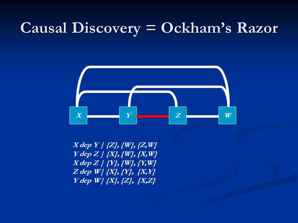 Causal Discovery = Ockham's Razor XYZW X dep Y | {Z}, {W}, {Z,W} Y dep Z | {X}, {W}, {X,W} X dep Z | {Y}, {W}, {Y,W} Z dep W| {X}, {Y}, {X,Y} Y dep W| {X}, {Z}, {X,Z}