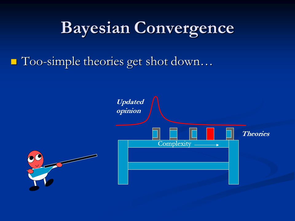 Bayesian Convergence Too-simple theories get shot down… Too-simple theories get shot down… Complexity Theories Updated opinion