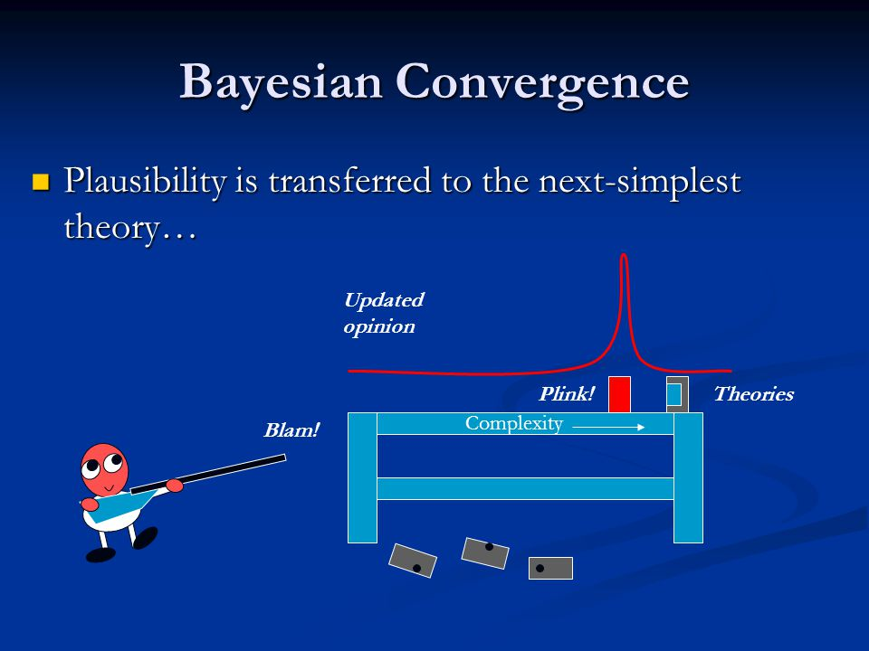 Bayesian Convergence Plausibility is transferred to the next-simplest theory… Plausibility is transferred to the next-simplest theory… Blam.