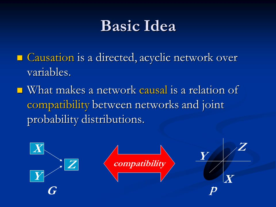 Basic Idea Causation is a directed, acyclic network over variables.