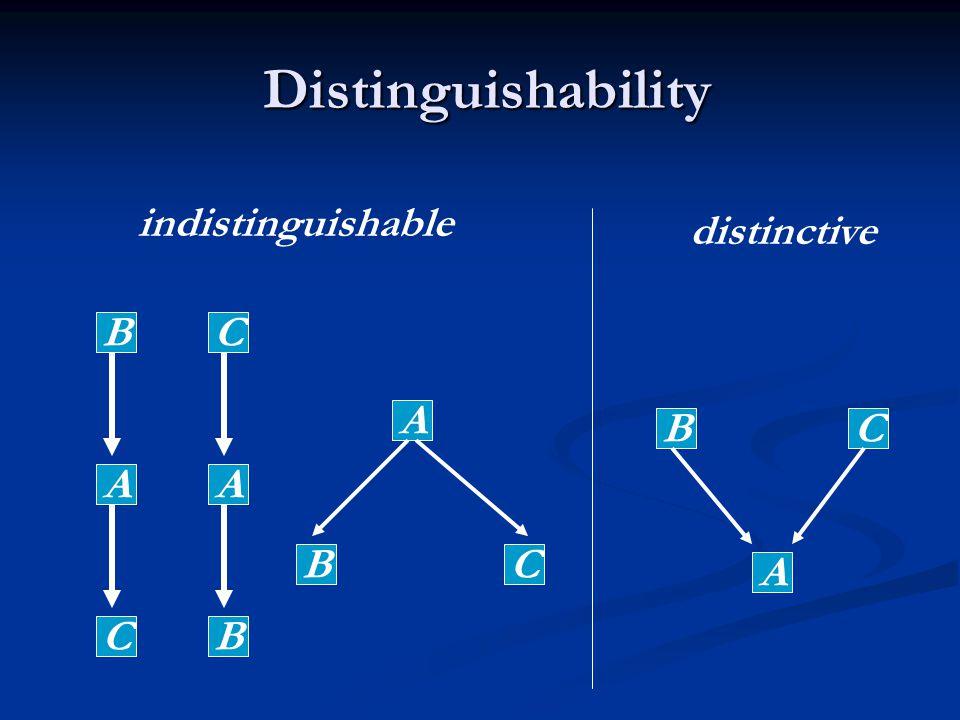 Distinguishability Distinguishability A BC A B C A C B A BC indistinguishable distinctive