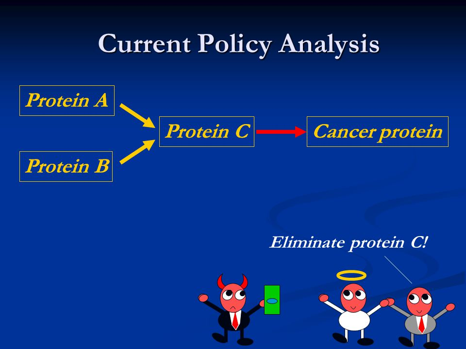 Current Policy Analysis Protein A Protein B Protein CCancer protein Eliminate protein C.