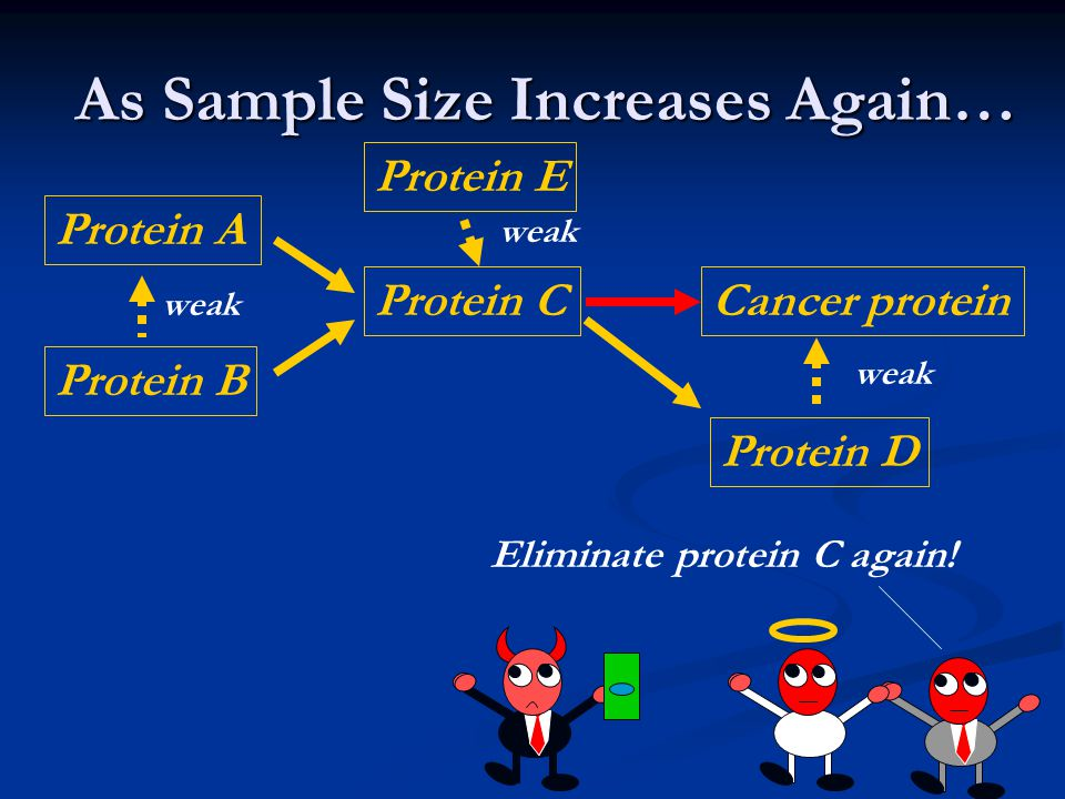 As Sample Size Increases Again… Eliminate protein C again.
