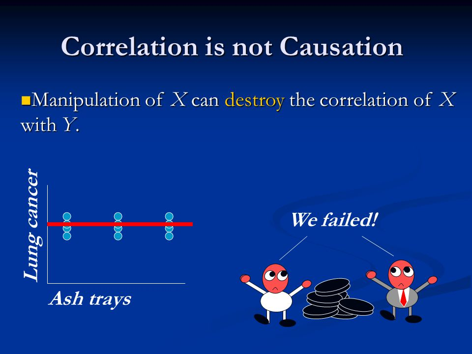 Correlation is not Causation Manipulation of X can destroy the correlation of X with Y.