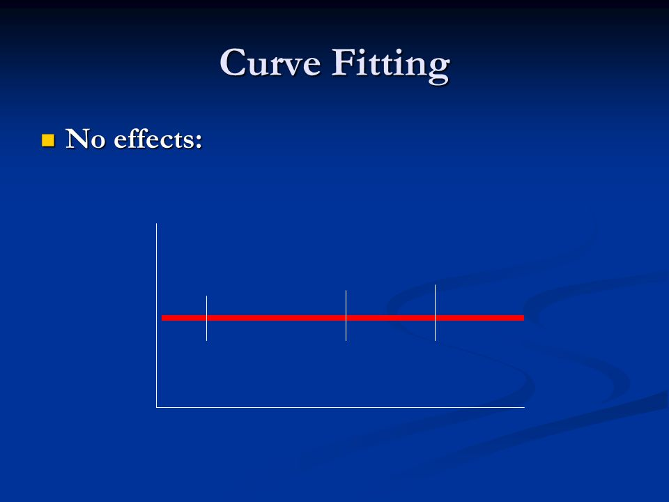 Curve Fitting No effects: No effects: