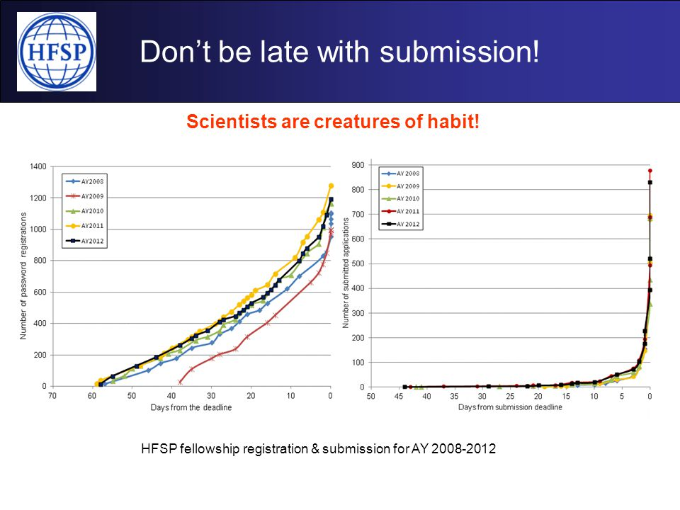 Don't be late with submission! Scientists are creatures of habit! HFSP fellowship registration & submission for AY 2008-2012