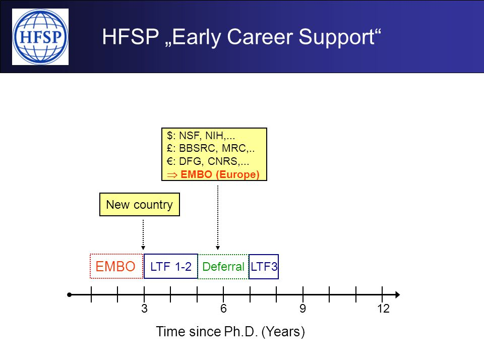 "HFSP ""Early Career Support"" 3 Time since Ph.D. (Years) 6912 LTF 1-2 EMBO LTF3Deferral $: NSF, NIH,... £: BBSRC, MRC,.. €: DFG, CNRS,...  EMBO (Europe"