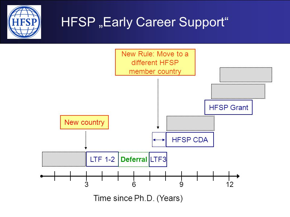 """HFSP """"Early Career Support"""" 3 Time since Ph.D. (Years) 6912 HFSP Grant LTF 1-2 LTF3Deferral HFSP CDA New Rule: Move to a different HFSP member country"""