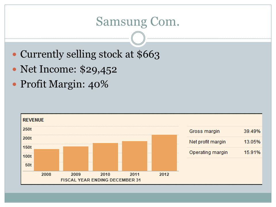 Samsung Com. Currently selling stock at $663 Net Income: $29,452 Profit Margin: 40%