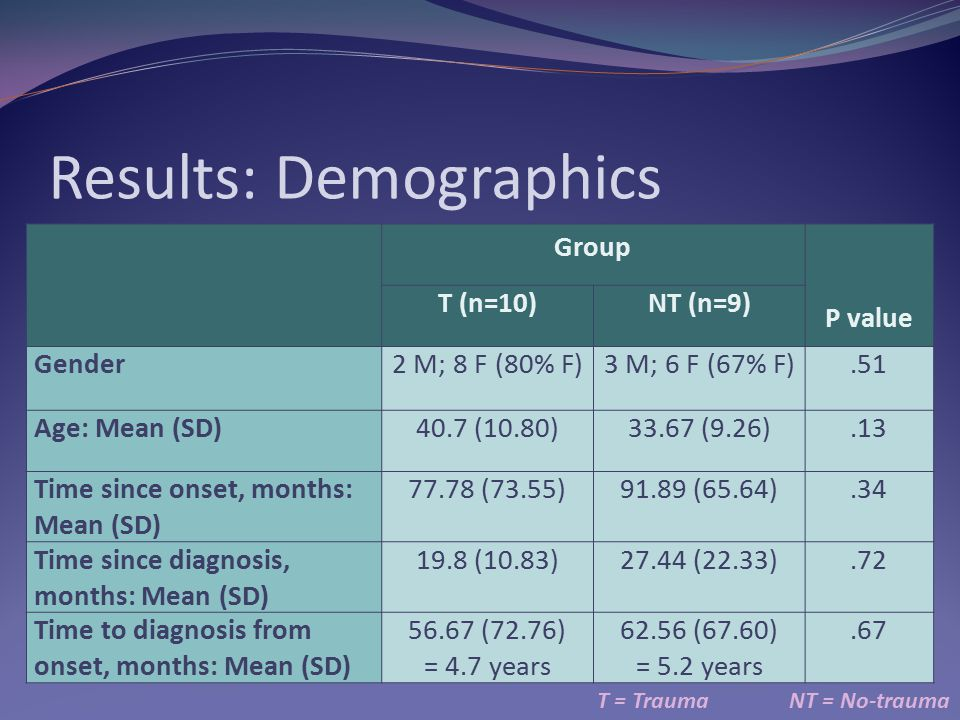 Results: Demographics T = TraumaNT = No-trauma Group P value T (n=10)NT (n=9) Gender2 M; 8 F (80% F)3 M; 6 F (67% F).51 Age: Mean (SD)40.7 (10.80)33.67 (9.26).13 Time since onset, months: Mean (SD) 77.78 (73.55)91.89 (65.64).34 Time since diagnosis, months: Mean (SD) 19.8 (10.83)27.44 (22.33).72 Time to diagnosis from onset, months: Mean (SD) 56.67 (72.76) = 4.7 years 62.56 (67.60) = 5.2 years.67