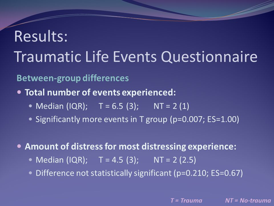 Results: Traumatic Life Events Questionnaire T = TraumaNT = No-trauma Between-group differences Total number of events experienced: Median (IQR);T = 6.5(3);NT = 2 (1) Significantly more events in T group (p=0.007; ES=1.00) Amount of distress for most distressing experience: Median (IQR);T = 4.5(3);NT = 2 (2.5) Difference not statistically significant (p=0.210; ES=0.67)