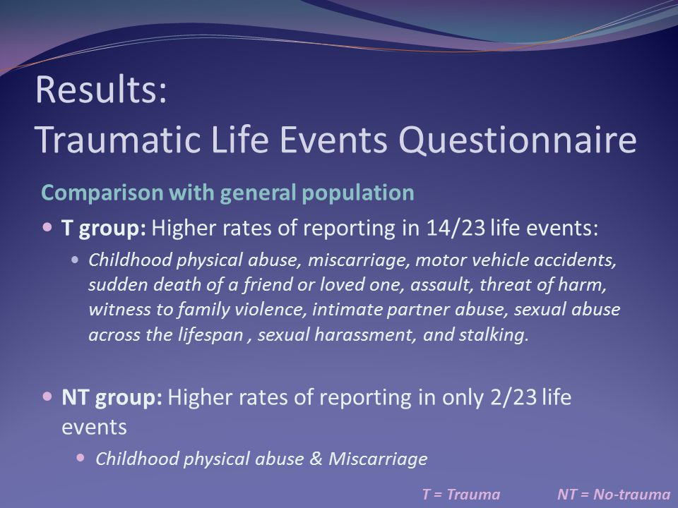 Results: Traumatic Life Events Questionnaire T = TraumaNT = No-trauma Comparison with general population T group: Higher rates of reporting in 14/23 l