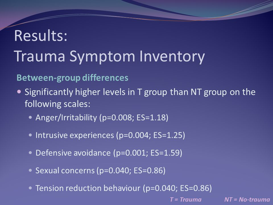 Results: Trauma Symptom Inventory T = TraumaNT = No-trauma Between-group differences Significantly higher levels in T group than NT group on the following scales: Anger/Irritability (p=0.008; ES=1.18) Intrusive experiences (p=0.004; ES=1.25) Defensive avoidance (p=0.001; ES=1.59) Sexual concerns (p=0.040; ES=0.86) Tension reduction behaviour (p=0.040; ES=0.86)