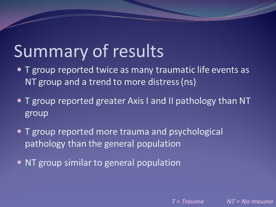 Summary of results T = TraumaNT = No-trauma T group reported twice as many traumatic life events as NT group and a trend to more distress (ns) T group reported greater Axis I and II pathology than NT group T group reported more trauma and psychological pathology than the general population NT group similar to general population