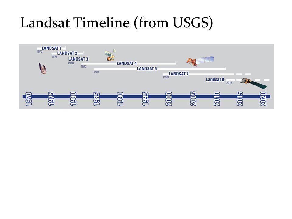 Landsat Timeline (from USGS)