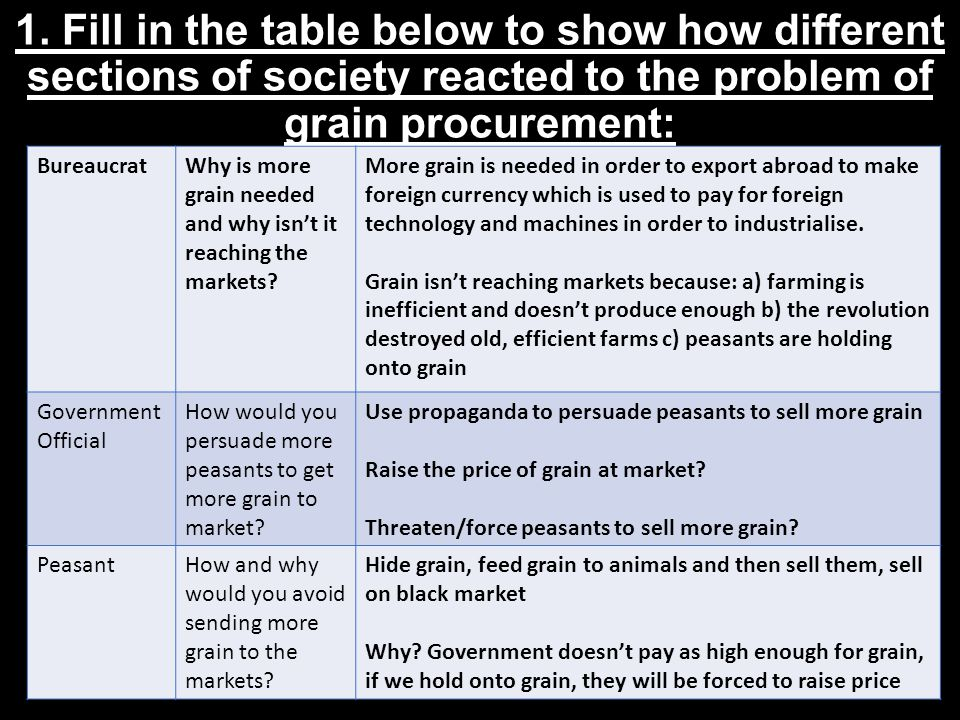 1. Fill in the table below to show how different sections of society reacted to the problem of grain procurement: BureaucratWhy is more grain needed a