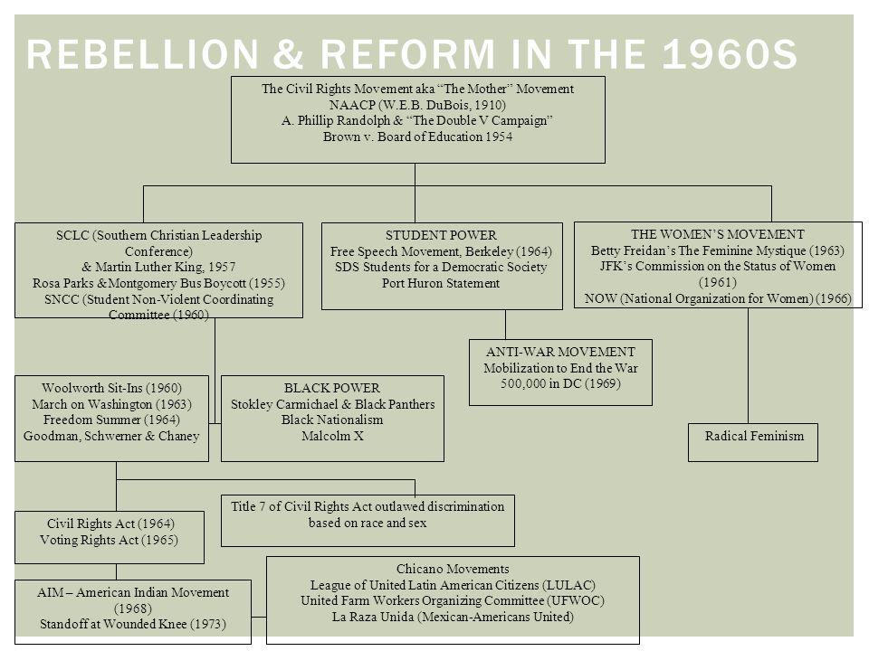 "REBELLION & REFORM IN THE 1960S The Civil Rights Movement aka ""The Mother"" Movement NAACP (W.E.B. DuBois, 1910) A. Phillip Randolph & ""The Double V Ca"