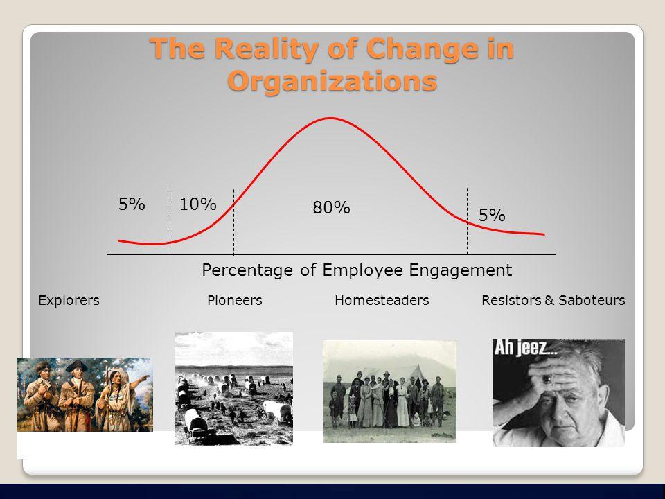 The Reality of Change in Organizations 5%10% 80% 5% Explorers Pioneers Homesteaders Resistors & Saboteurs Percentage of Employee Engagement