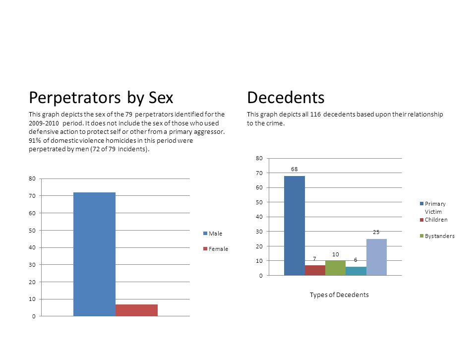 Perpetrators by Sex This graph depicts the sex of the 79 perpetrators identified for the 2009-2010 period.