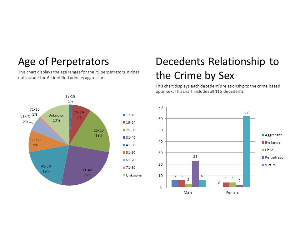 Age of Perpetrators This chart displays the age ranges for the 79 perpetrators.