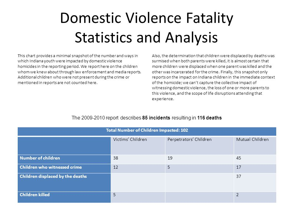 Domestic Violence Fatality Statistics and Analysis This chart provides a minimal snapshot of the number and ways in which Indiana youth were impacted by domestic violence homicides in the reporting period.