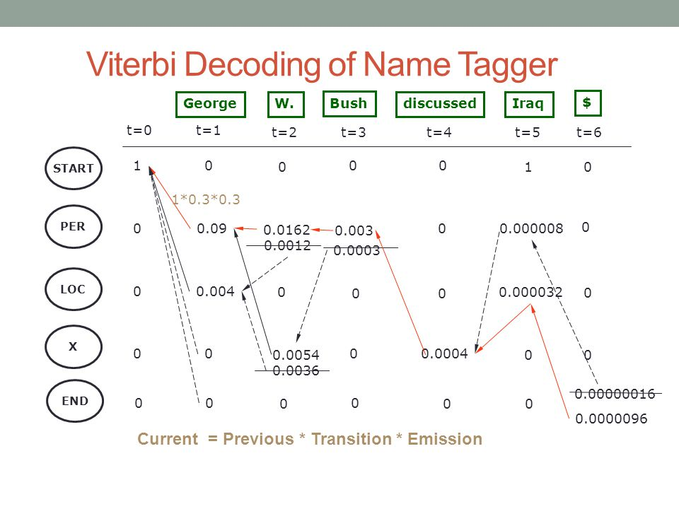 Viterbi Decoding of Name Tagger START PER George Bush discussed LOC X 0 t=0 1 0 0 t=1 t=2t=3t=4 0 0.09 0.004 0 0 00 0 $ 0.0162 0 0.0004 0.003 0 0.0003 0 W.Iraq t=5t=6 END 00 0 0 0.000008 1 0 0.000032 0 0 0 0 0 0.0012 0.0054 0.0036 0 0 0.00000016 0.0000096 1*0.3*0.3 Current = Previous * Transition * Emission